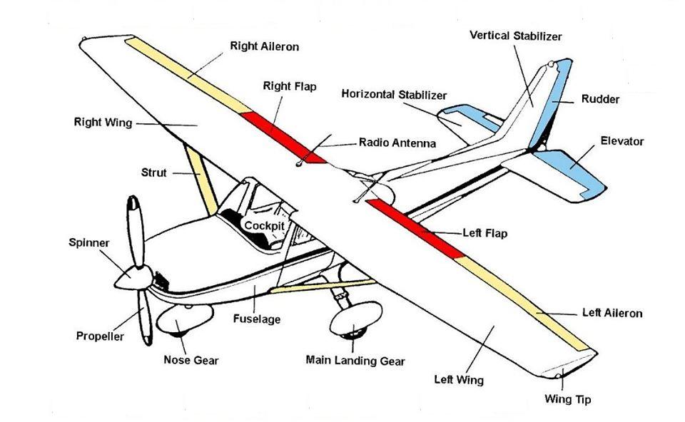 English Vocabulary Aircraft